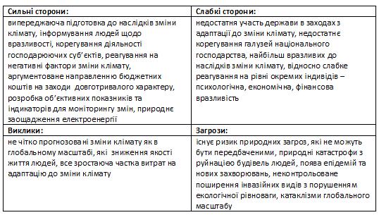 Результати  методичної оцінки вразливості Ужгорода до кліматичної зміни